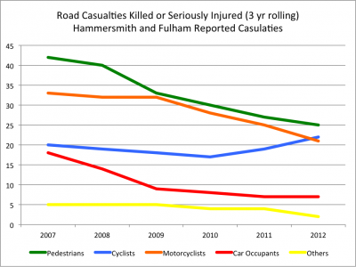 LBHF 3 Year Rolling 2007 2012 Line Graph