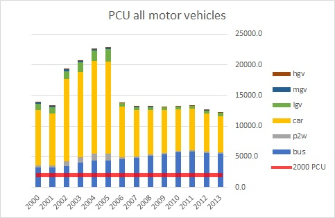PCU All Motor Vehicles Oxford Street