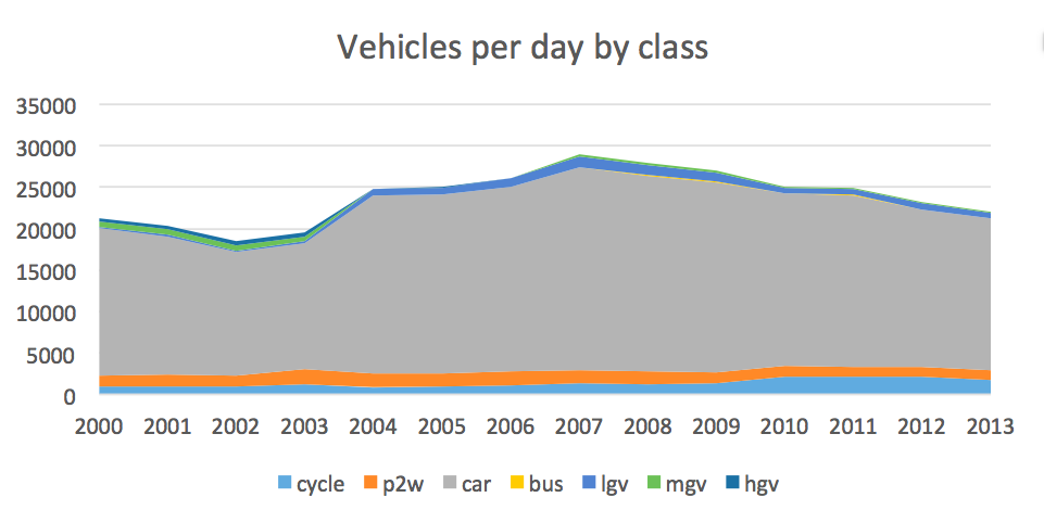 Data on traffic from CP 18664 in DfT data - cars dominate.