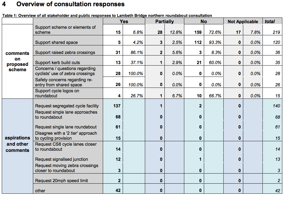 Table 1 from the consultation report showing the scale of disapproval