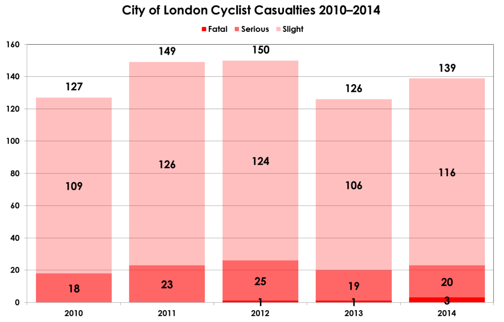 Cycle KSIs 2010-14 slide from City of London Cycle Forum 2015 presentation