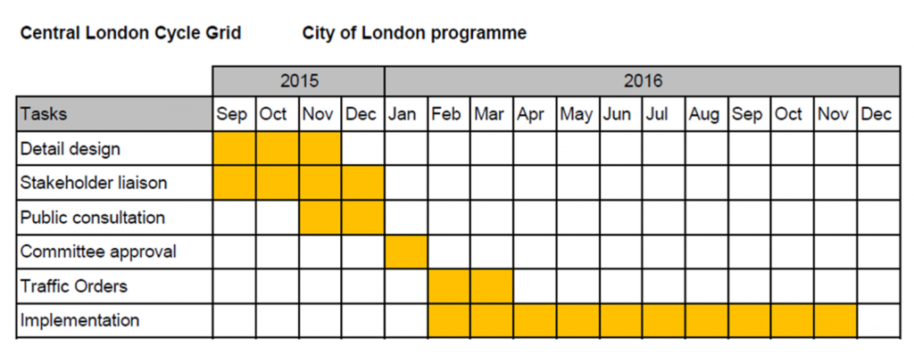 Central London Cycle Grid - City of London project plan