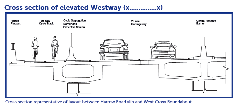 Cross section of Westway with cycletrack - note the Jaguar XE being overtaken by a Porsche 993